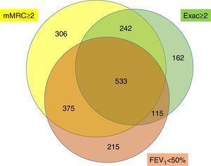 Proportional Venn diagram of criteria defining the high-risk level.