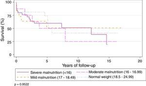 Overall survival stratified according to malnutrition grades.
