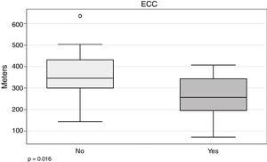 Comparison of 6MWT by need for ECC.