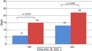 Comparison of mean days on MV and ICU stay by need for ECC.