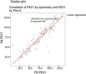Scatter plot between FEV1 determined by forced spirometry and Piko-6.