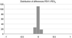 Test of normality/kurtosis or test of differences for FEV1/FEV6.