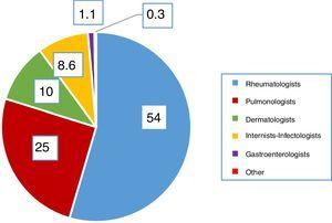 Medical specialty of respondents (percentage of total responses).