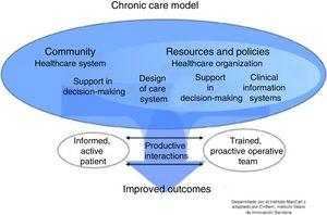 Universal model of chronic disease management.