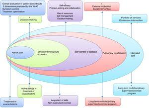 Basic elements of an integrated care model in COPD. Adapted by C. Hernández de Spruit et al.11