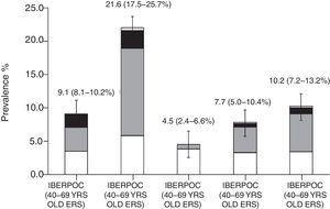 Changes in the prevalence of COPD between IBERPOC (1997) and EPISCAN (2007), according to different spirometric criteria. Reproduced with permission from Soriano et al.44