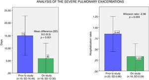 Analysis of the severe pulmonary exacerbations. (a) Mean and confidence interval of days of intravenous antibiotics one year prior and during the study year. (b) Mean and confidence interval of hospitalisation rates one year prior and during the study year. N: number of patients; SD: standard deviation.