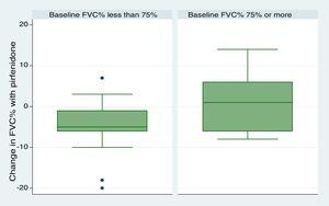 Change in FVC during the follow-up period Comparison between groups with baseline FVC 75% or more or less than 75% (P=.09).