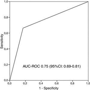 "Receiver operating characteristic curve and area under the curve (AUC) to determine the overall predictive value of all-cause mortality after 5 years of follow-up of the chosen definition of ""frequent exacerbator patient"" (at least two exacerbations per year or at least one hospitalization per year). AUC-ROC: area under curve-ROC."