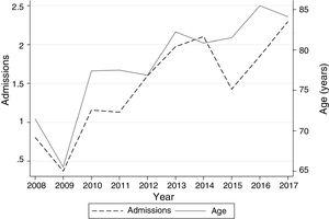 shows the progress of numbers of admissions for bronchiectasis and age over the study period. The left y-axis displays the number of admissions/1000 for bronchiectasis compared to total admissions during the time period analyzed. The right y-axis shows the average age of patients in years.