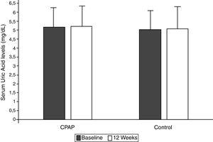 Changes in serum uric acid levels between randomized groups in the intention-to-treat analysis. Non-adjusted treatment effects and 95% confidence intervals (CIs) of continuous positive airway pressure versus conservative treatment at the end of follow-up compared with baseline. Control group (conservative treatment group): Baseline 5.20±1.25mg/dl, 12 weeks 5.22±1.23mg/dl; intragroup difference 0.01±0.81mg/dl. Conservative treatment group: Baseline 5.02±1.26mg/dl, 12weeks 5.07±1.31mg/dl; intragroup difference 0.05±0.70mg/dl. Non-adjusted intergroup difference −0.03mg/dl (95%CI −0.20 to 0.13, p=0.702).