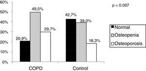 Osteoporosis and osteopenia frequency in patients with COPD vs the control group.