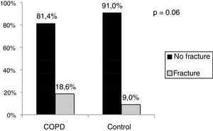 Vertebral fractures frequency in patients with COPD vs the control group.