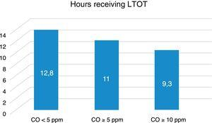 Number of hours of compliance with the LTOT according to CO levels in exhaled air.