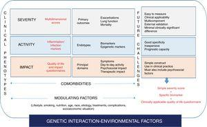 Bronchiectasis as a complex, heterogeneous disease. Toward precision medicine.