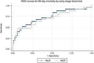 ROC curves for 90-day mortality for the neutrophil/lymphocyte ratio (NLR) and the neutrophil count percentage (NCP) measured in early-stage blood test.