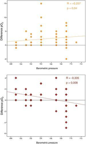 Positive correlation between differences in pO2 and barometric pressure and negative correlation between differences in pCO2 and barometric pressure.