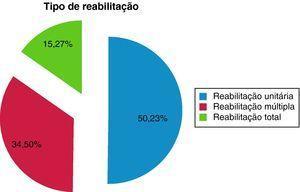 Distribuição dos pacientes de acordo com o tipo de reabilitação realizada.