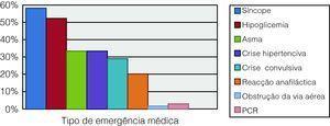 Distribuição da frequência das principais emergências médicas.