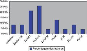 Incidência das fraturas diagnosticadas nos pacientes submetidos a intubação submentual.