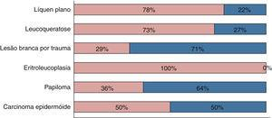 Distribuição do diagnóstico clínico de lesão branca por sexo.