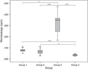 Boxplot representing microleakage measurement in control and experimental groups. Multiple comparisons are represented (*p<0.05, ***p<0.001).