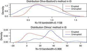 Distribution Olive-Basford's and Olmos' methods in erupted and un-erupted group at the end of the follow-up time.
