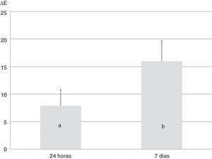 Valores médios de ΔE e desvio padrão de acordo com o tempo de exposição. Colunas com letras iguais representam valores médios de ΔE estatisticamente semelhantes (p ≥0,05).