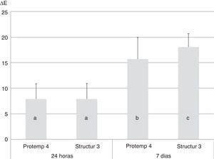 Valores médios de ΔE e desvio padrão de acordo com o material bis‐acrílico utilizado para cada tempo de exposição. Colunas com letras iguais representam valores médios de ΔE estatisticamente semelhantes (p ≥0,05).