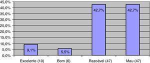Distribuição da amostra segundo as categorias do IHOS (n=110).
