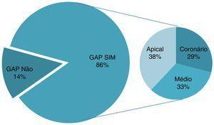 Comparação entre a presença e ausência de gaps e a localização dos mesmos.