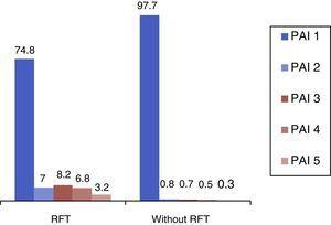 Periapical status (PAI) in teeth with RFT and without RFT. Values present as %.