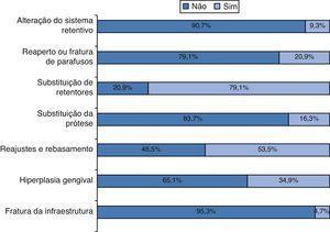 Distribuição da amostra segundo as complicações protéticas.