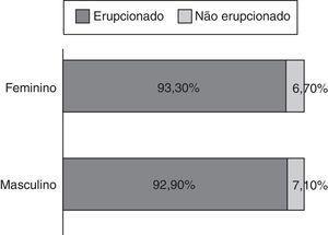 Distribuição da erupção do canino maxilar permanente segundo o sexo.