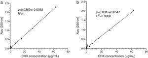 Linear relationship between absorbance peak areas and the CHX concentrations for each release solution; (a) deionized water; (b) saliva at pH 7.