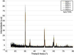 Comparison of the XRD results of the samples with the external connection condition after TCML.