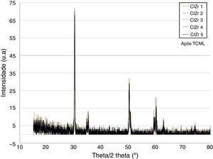 Comparison of the XRD results of the samples with the internal connection condition after TCML.