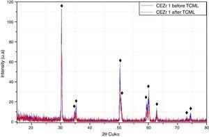 """Comparative XRD before and after TCML, regarding the """"CEZr1"""" sample. ♦, Yttria-stabilized zirconia."""