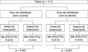 Perceção e impacto do tratamento ortodôntico na satisfação quanto ao sorriso e aos dentes. Os dados são apresentados na forma de mediana (percentil 25 e 75) e valores de p para o teste de Wilcoxon.