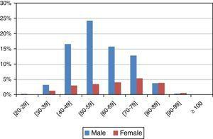 Distribution of the sample by age and gender.