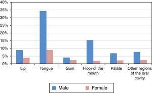 Distribution of the sample by topographic location of the tumor and gender.