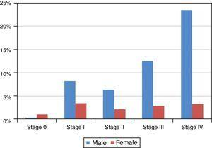 Distribution of the sample by stage and gender.