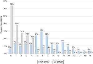 Distribuição da amostra pelos valores de CPOD.