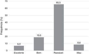 Distribuição da amostra pelo nível de higiene oral (ID‐S).
