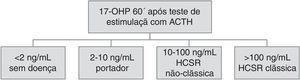 Valores de referência para diagnóstico de hiperplasia congénita suprarrenal através da prova de estimulação com ACTH.