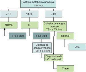 Rastreio do hipotiroidismo congénito. Algoritmo utilizado em Portugal desde 2005 (TSH: Thyroid Stimulating Hormone; T4: tiroxina).