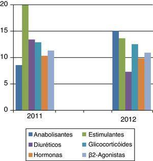 Dados Estatísticos de 2012 (Adaptado de ADop Estatística 2012).