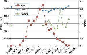 Evolução dos valores de iPTH, cálcio e fósforo ao longo do tratamento.