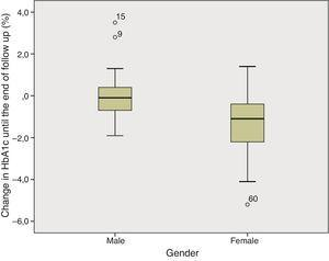 Box plot–Gender differences in HbA1c variation until the end of the follow up period.