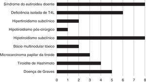 Prevalência de alterações tiroideias na população estudada.